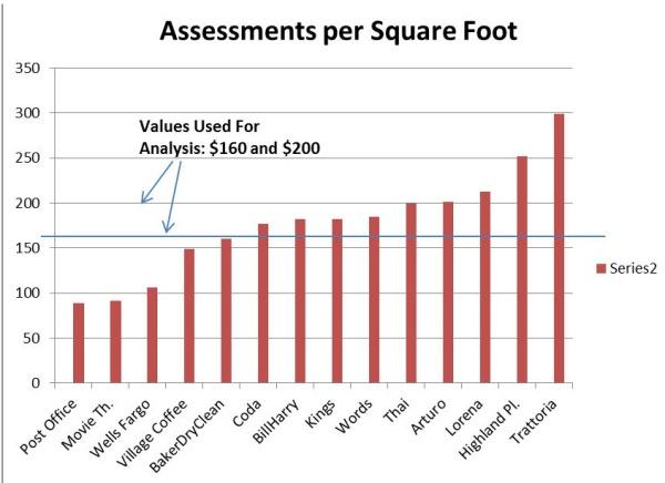 village_assessments